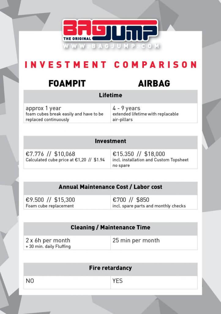 Airbag Chart - Airbag vs Foam Pit